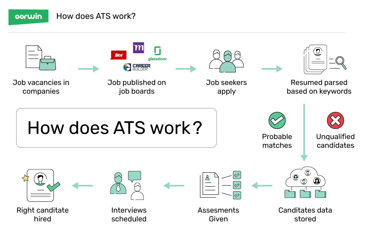 How Does ATS Work - What is ATS - Oorwin